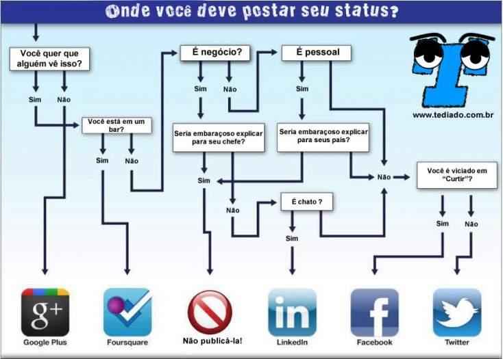 Onde você deve postar seu status ? 4