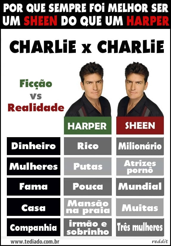 Por que sempre foi melhor ser Sheen do que um Harper 4