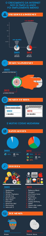 O crescimento da internet nos últimos 10 anos 4