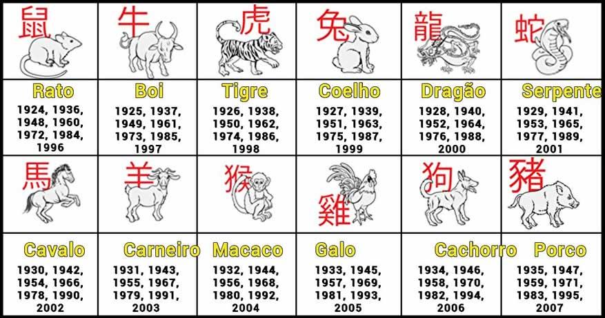Descubra a melhor coisa sobre você, com base no seu horóscopo chinês